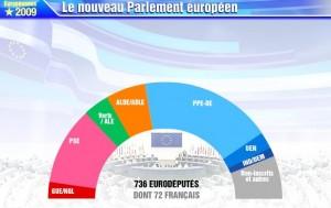 deputes europeens