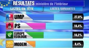 resultats europeennes 2009